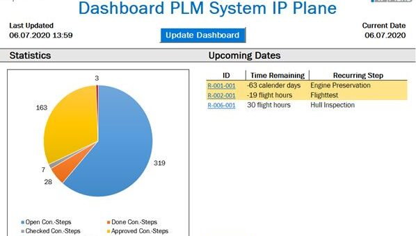 PLM System for IP Planes